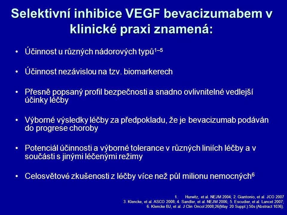 Selektivní inhibice VEGF bevacizumabem v klinické praxi znamená: Účinnost u různých nádorových typů 1–5 Účinnost nezávislou na tzv.