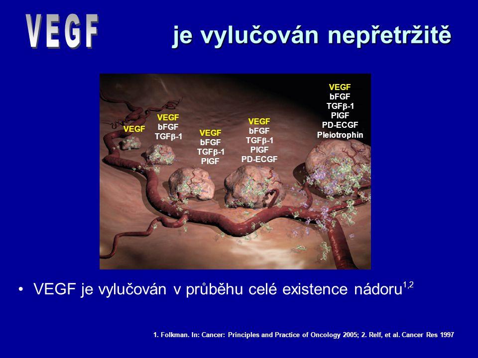 je vylučován nepřetržitě VEGF je vylučován v průběhu celé existence nádoru 1,2 1. Folkman. In: Cancer: Principles and Practice of Oncology 2005; 2. Re