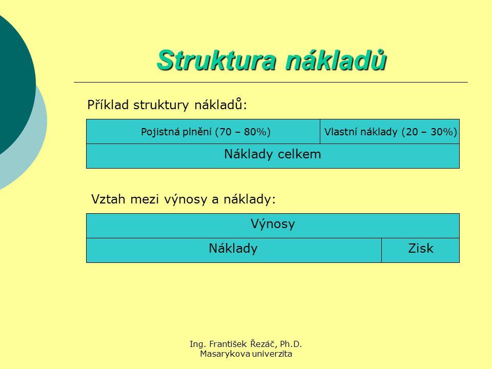 Ing. František Řezáč, Ph.D. Masarykova univerzita Struktura nákladů Příklad struktury nákladů: Pojistná plnění (70 – 80%) Vlastní náklady (20 – 30%) N