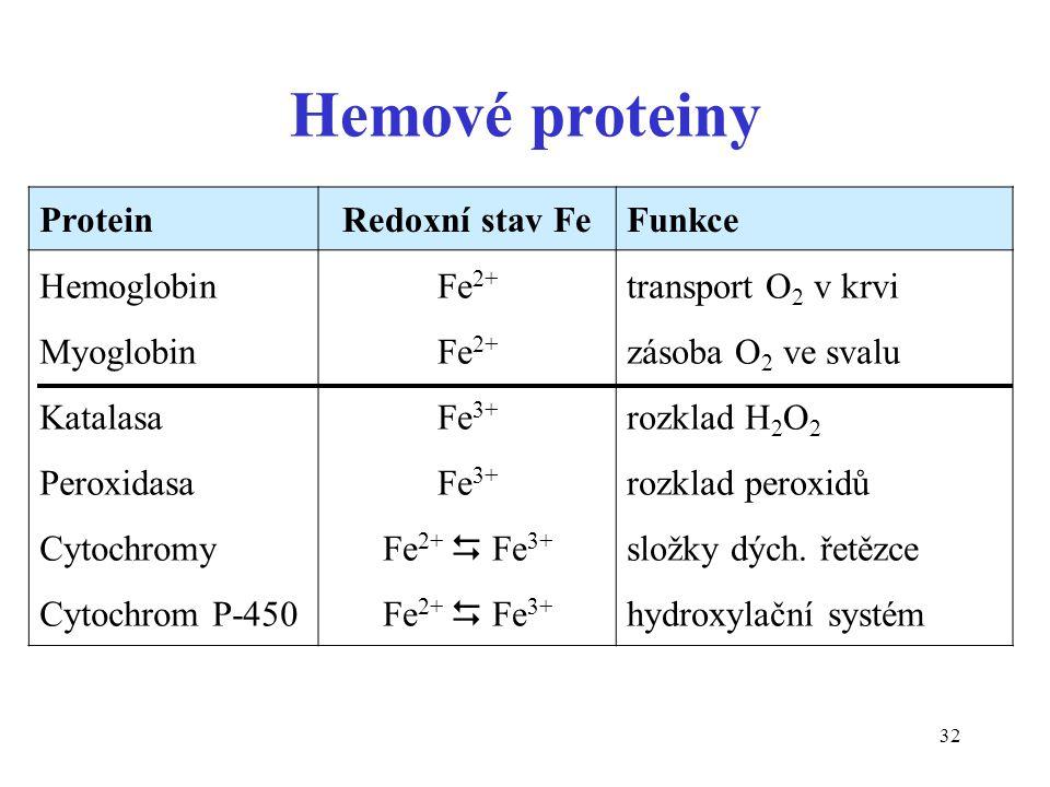 32 Hemové proteiny Protein Redoxní stav FeFunkce Hemoglobin Myoglobin Katalasa Peroxidasa Cytochromy Cytochrom P-450 Fe 2+ Fe 3+ Fe 2+  Fe 3+ transpo