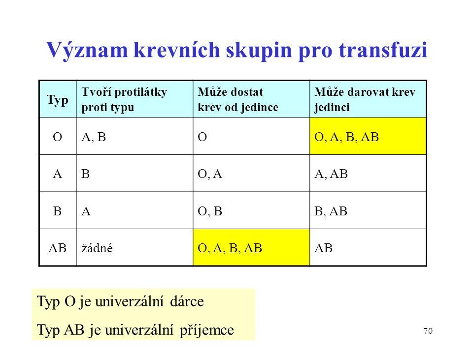 70 Význam krevních skupin pro transfuzi Typ Tvoří protilátky proti typu Může dostat krev od jedince Může darovat krev jedinci OA, BOO, A, B, AB ABO, A