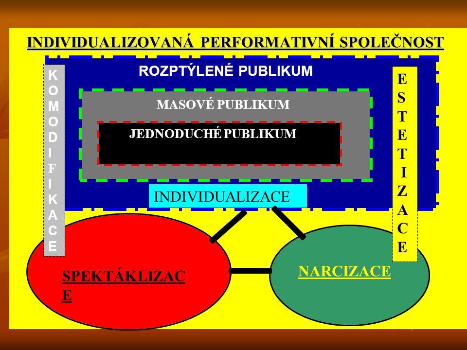 ROZPTÝLENÉ PUBLIKUM MASOVÉ PUBLIKUM JEDNODUCHÉ PUBLIKUM INDIVIDUALIZOVANÁ PERFORMATIVNÍ SPOLEČNOST SPEKTÁKLIZAC E NARCIZACE KOMODIFIKACEKOMODIFIKACE ESTET IZACEESTET IZACE INDIVIDUALIZACE
