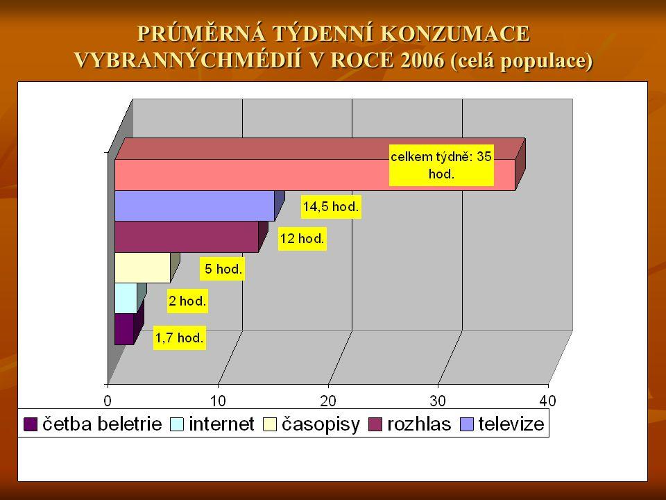 PRÚMĚRNÁ TÝDENNÍ KONZUMACE VYBRANNÝCHMÉDIÍ V ROCE 2006 (celá populace)