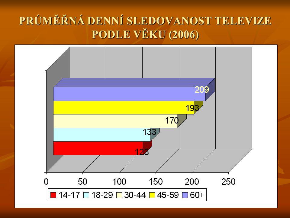 PRÚMĚŘNÁ DENNÍ SLEDOVANOST TELEVIZE PODLE VĚKU (2006)