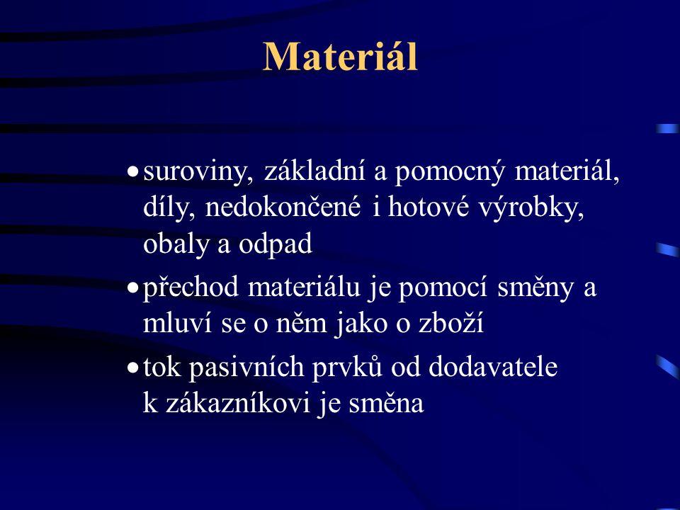 Materiál  suroviny, základní a pomocný materiál, díly, nedokončené i hotové výrobky, obaly a odpad  přechod materiálu je pomocí směny a mluví se o n