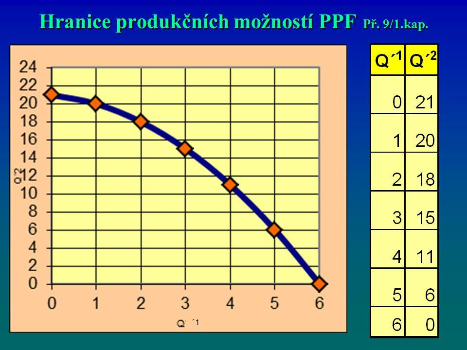 Hranice produkčních možností PPF Př. 9/1.kap. ´1