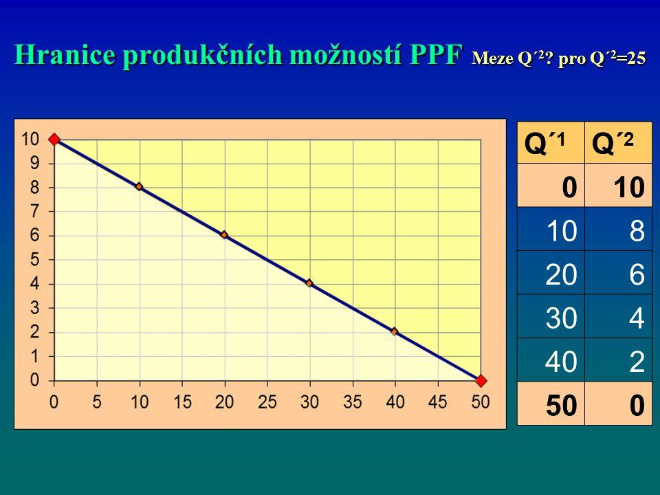 Hranice produkčních možností PPF Meze Q´ 2 ? pro Q´ 2 =25 Q´ 1 Q´ 2 010 8 206 304 402 500