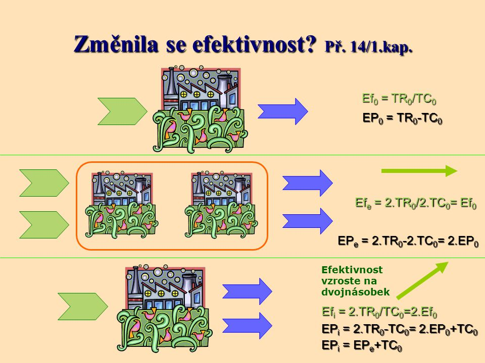 Efektivnost vzroste na dvojnásobek Ef e = 2.TR 0 /2.TC 0 = Ef 0 Ef 0 = TR 0 /TC 0 Ef i = 2.TR 0 /TC 0 =2.Ef 0 EP 0 = TR 0 -TC 0 EP e = 2.TR 0 -2.TC 0