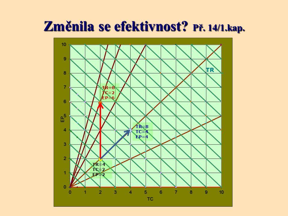 Změnila se efektivnost? Př. 14/1.kap. TR TR=4 TC=2 EP=2 TR=8 TC=4 EP=4 TR=8 TC=2 EP=6