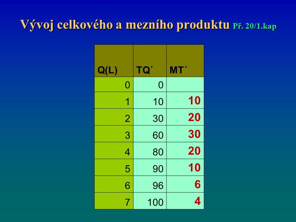 Vývoj celkového a mezního produktu Př. 20/1.kap Q(L)TQ´MT´ 00 110 230 20 360 30 480 20 590 10 696 6 7100 4