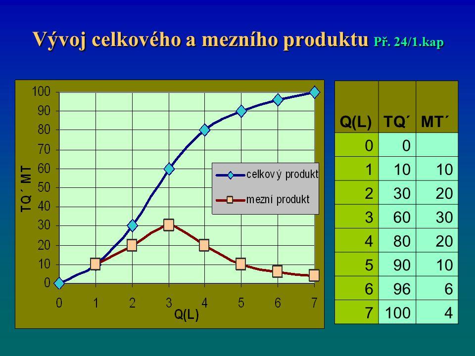 Vývoj celkového a mezního produktu Př. 24/1.kap Q(L)TQ´MT´ 00 110 23020 36030 48020 59010 6966 71004