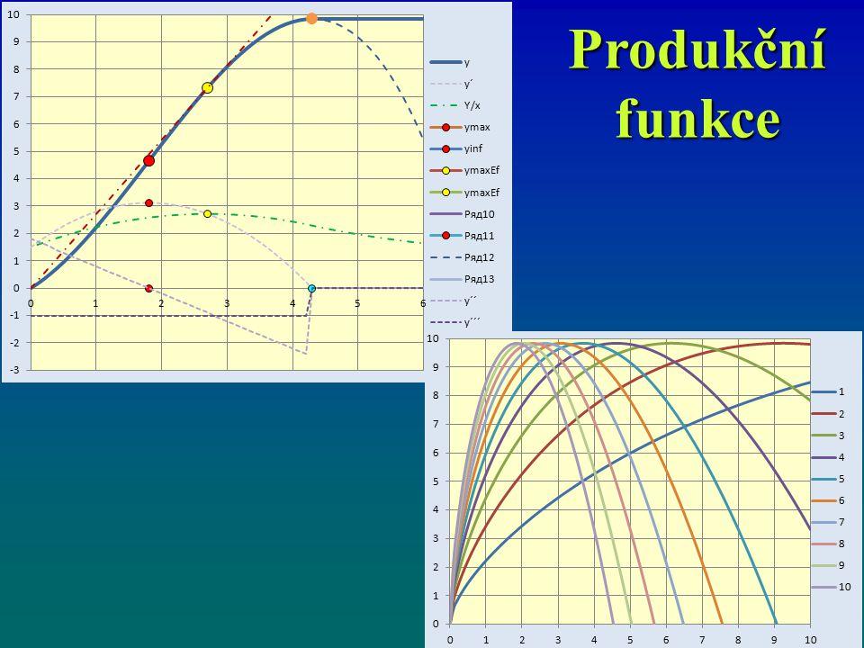 Produkční funkce