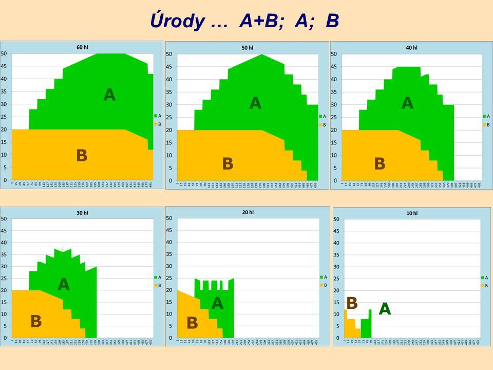 Úrody … A+B; A; B A B A B A B A B A B A B
