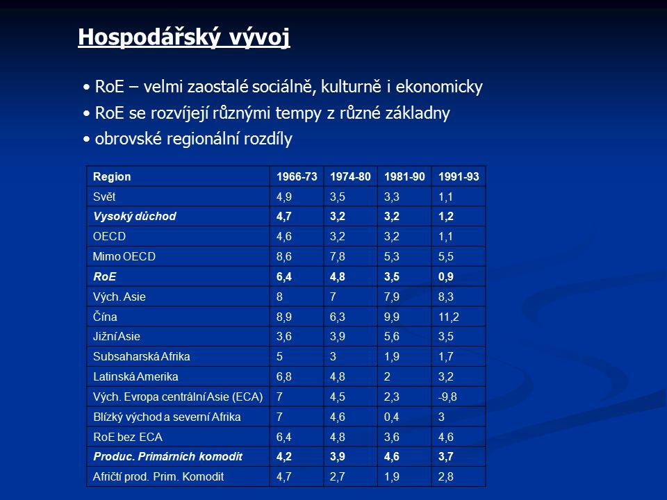 Hospodářský vývoj RoE – velmi zaostalé sociálně, kulturně i ekonomicky RoE se rozvíjejí různými tempy z různé základny obrovské regionální rozdíly Reg