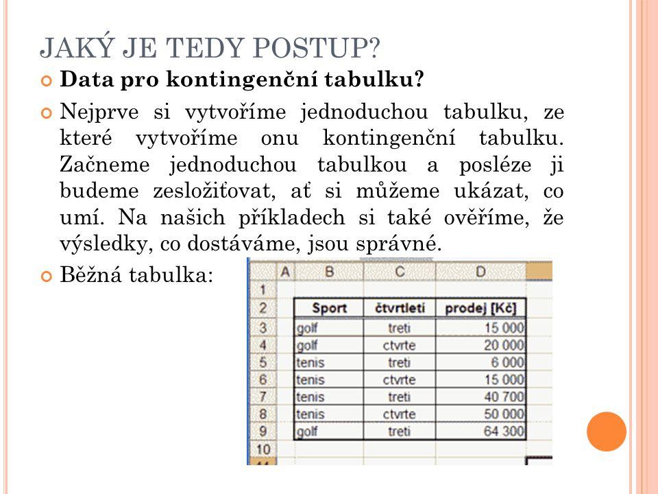 JAKÝ JE TEDY POSTUP? Data pro kontingenční tabulku? Nejprve si vytvoříme jednoduchou tabulku, ze které vytvoříme onu kontingenční tabulku. Začneme jed