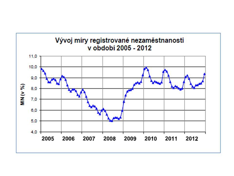 Jak vzniká nezaměstnanost? Kdo je nezaměstnaný? Jak se nezaměstnanost měří?