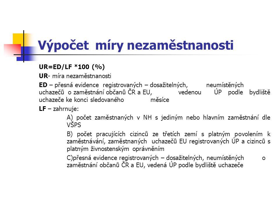 Výpočet míry nezaměstnanosti UR=ED/LF *100 (%) UR- míra nezaměstnanosti ED – přesná evidence registrovaných – dosažitelných, neumístěných uchazečů o z