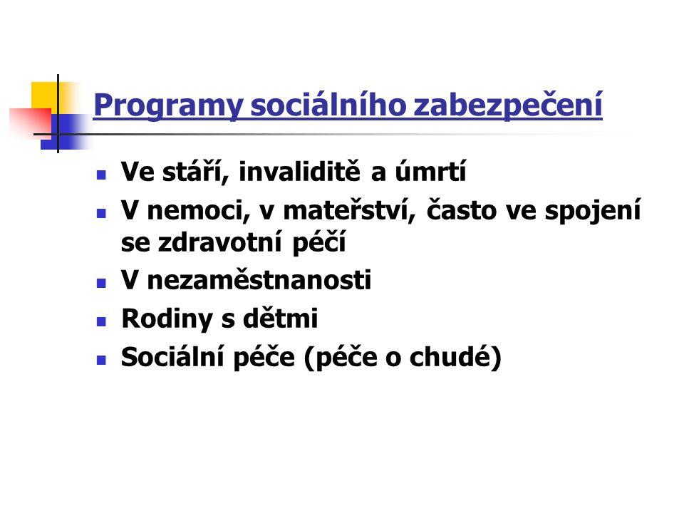 Programy sociálního zabezpečení Ve stáří, invaliditě a úmrtí V nemoci, v mateřství, často ve spojení se zdravotní péčí V nezaměstnanosti Rodiny s dětmi Sociální péče (péče o chudé)