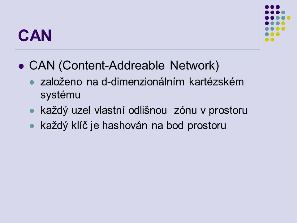 CAN CAN (Content-Addreable Network) založeno na d-dimenzionálním kartézském systému každý uzel vlastní odlišnou zónu v prostoru každý klíč je hashován