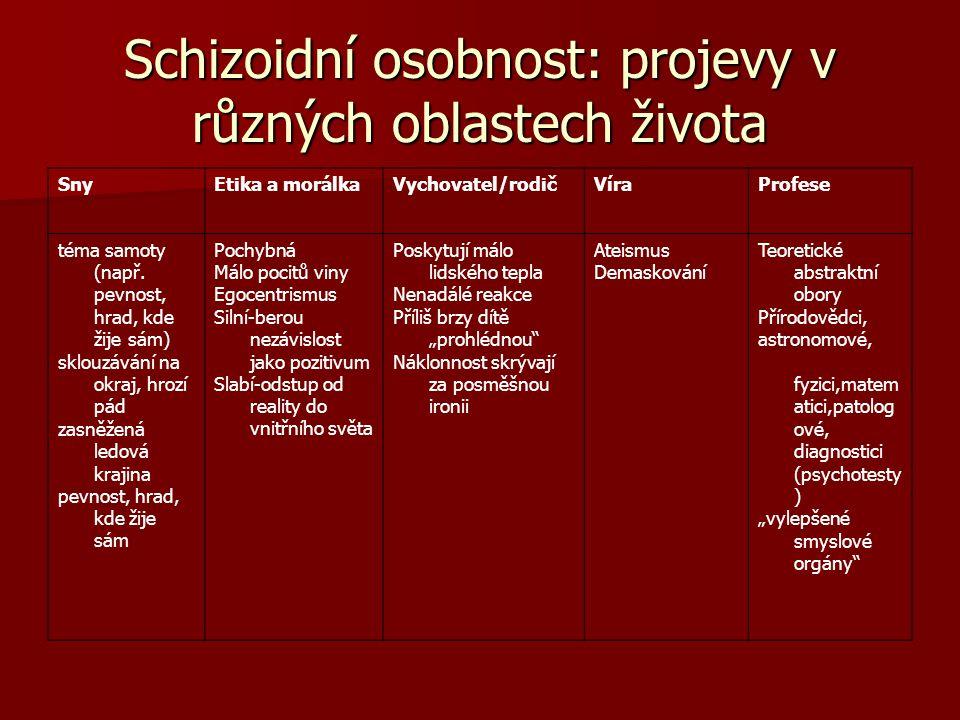 Schizoidní osobnost: projevy v různých oblastech života SnyEtika a morálkaVychovatel/rodičVíraProfese téma samoty (např. pevnost, hrad, kde žije sám)