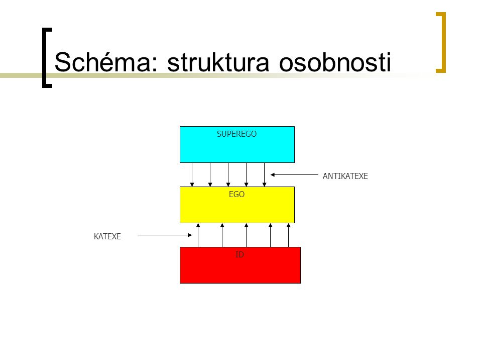 Schéma: struktura osobnosti SUPEREGO EGO ID ANTIKATEXE KATEXE
