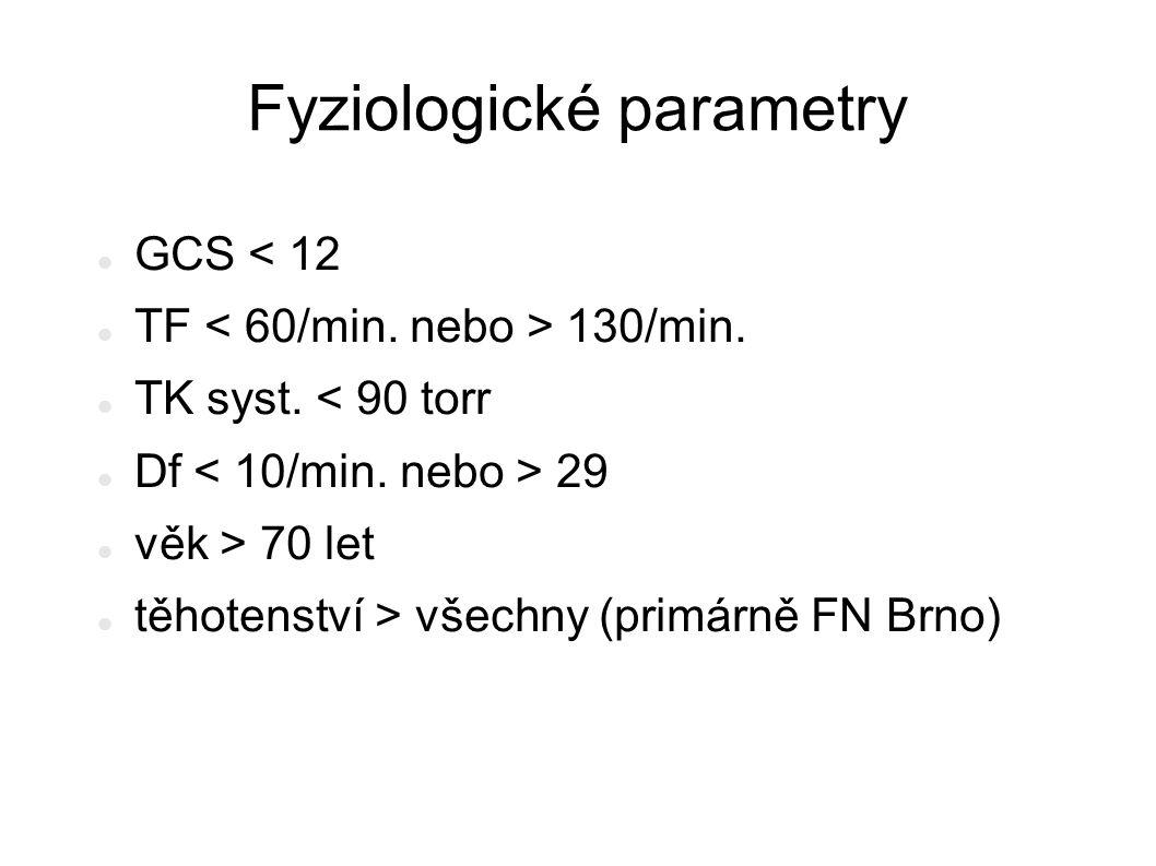 Fyziologické parametry GCS < 12 TF 130/min. TK syst. < 90 torr Df 29 věk > 70 let těhotenství > všechny (primárně FN Brno)