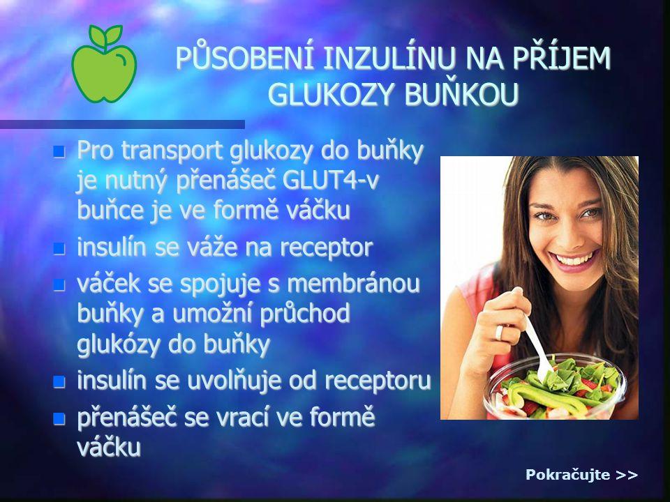 PŮSOBENÍ INZULÍNU NA PŘÍJEM GLUKOZY BUŇKOU Pro transport glukozy do buňky je nutný přenášeč GLUT4-v buňce je ve formě váčku Pro transport glukozy do buňky je nutný přenášeč GLUT4-v buňce je ve formě váčku insulín se váže na receptor insulín se váže na receptor váček se spojuje s membránou buňky a umožní průchod glukózy do buňky váček se spojuje s membránou buňky a umožní průchod glukózy do buňky insulín se uvolňuje od receptoru insulín se uvolňuje od receptoru přenášeč se vrací ve formě váčku přenášeč se vrací ve formě váčku Pokračujte >>