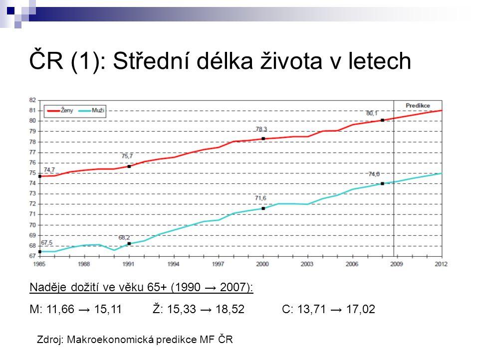 ČR (1): Střední délka života v letech Naděje dožití ve věku 65+ (1990 → 2007): M: 11,66 → 15,11 Ž: 15,33 → 18,52 C: 13,71 → 17,02 Zdroj: Makroekonomická predikce MF ČR