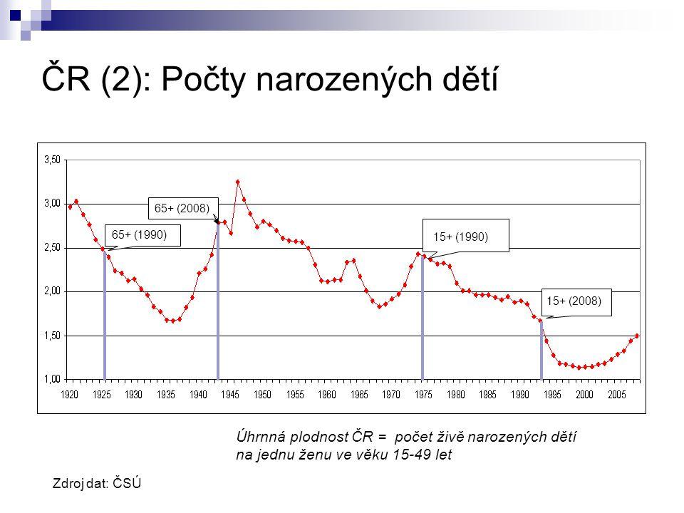 ČR (2): Počty narozených dětí 15+ (2008) 15+ (1990) 65+ (1990) 65+ (2008) Zdroj dat: ČSÚ Úhrnná plodnost ČR = počet živě narozených dětí na jednu ženu ve věku 15-49 let
