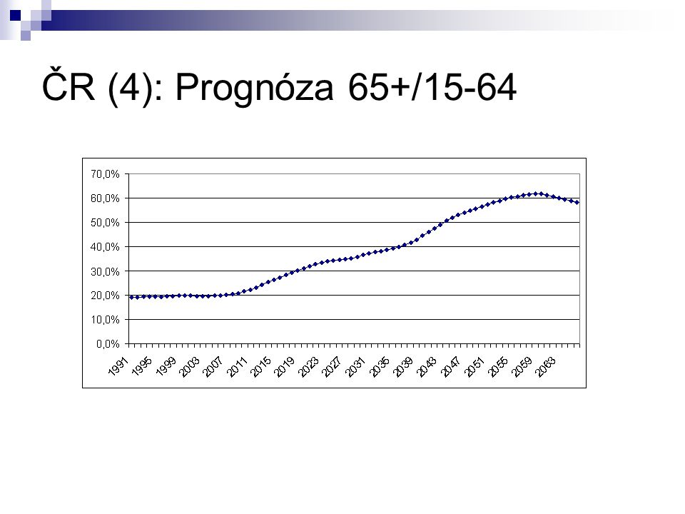 ČR (4): Prognóza 65+/15-64