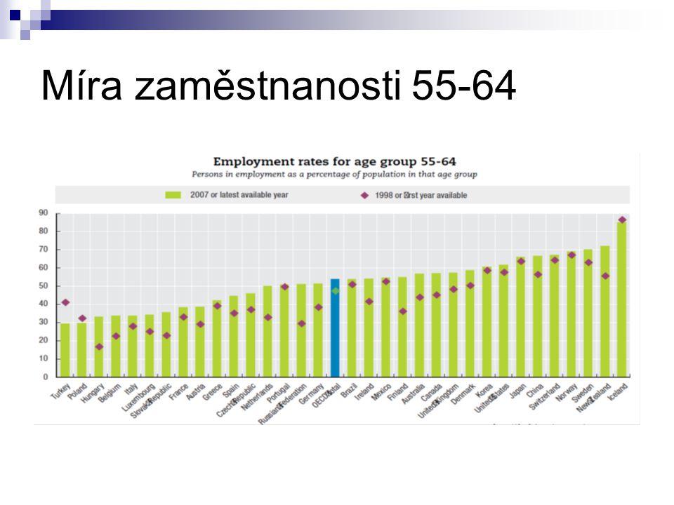 Míra zaměstnanosti 55-64