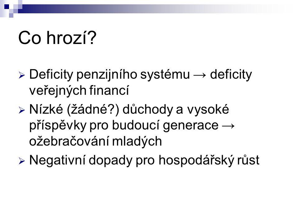 ČR (3): Věková skladba1990-2008 12,6% 66,3% 21,1% 14,9% 71,0% 14,1% Graf: ČSÚ