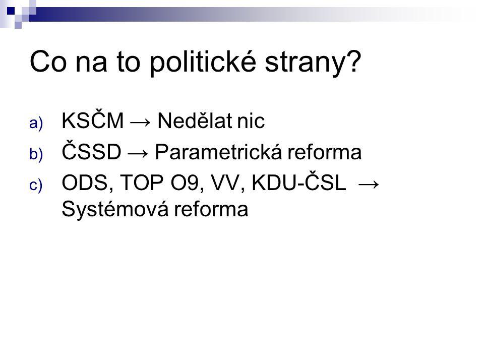 ČR: Demografičtí a skuteční důchodci Počet osob starších 65 let: (tis.
