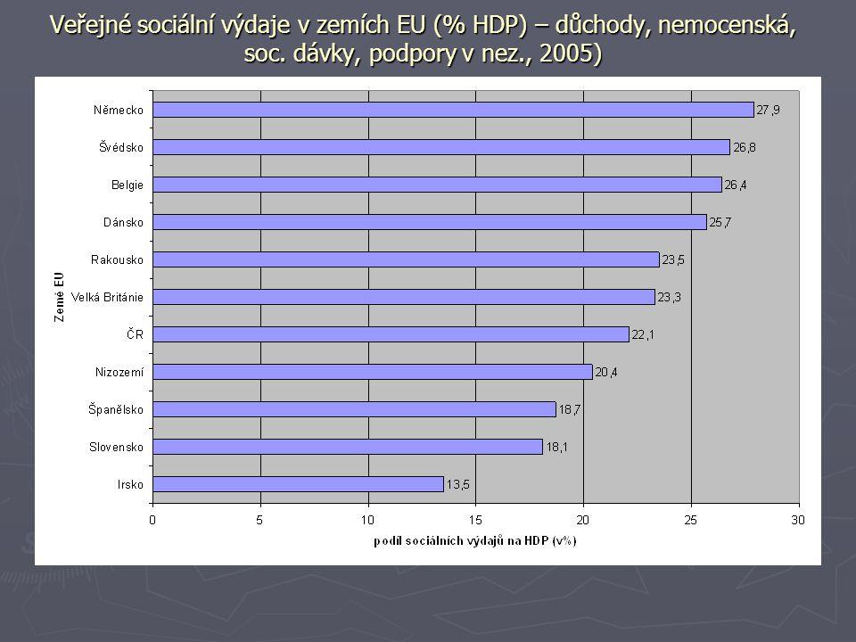 Veřejné sociální výdaje v zemích EU (% HDP) – důchody, nemocenská, soc. dávky, podpory v nez., 2005)