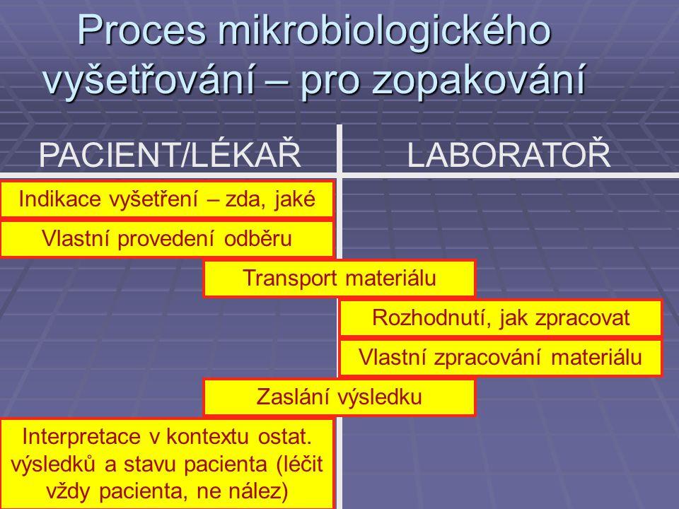Proces mikrobiologického vyšetřování – pro zopakování PACIENT/LÉKAŘLABORATOŘ Indikace vyšetření – zda, jaké Vlastní provedení odběru Transport materiá