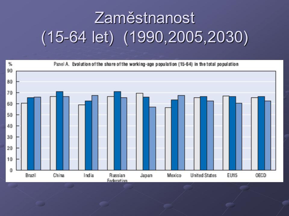 Zaměstnanost (15-64 let) (1990,2005,2030)