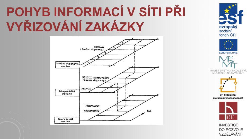 MODEL STRUKTURY LOGISTICKÉHO INFORMAČNÍHO SYSTÉMU