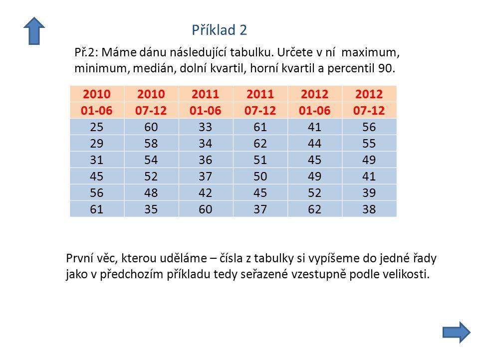 Příklad 2 Př.2: Máme dánu následující tabulku. Určete v ní maximum, minimum, medián, dolní kvartil, horní kvartil a percentil 90. 2010 2011 2012 01-06