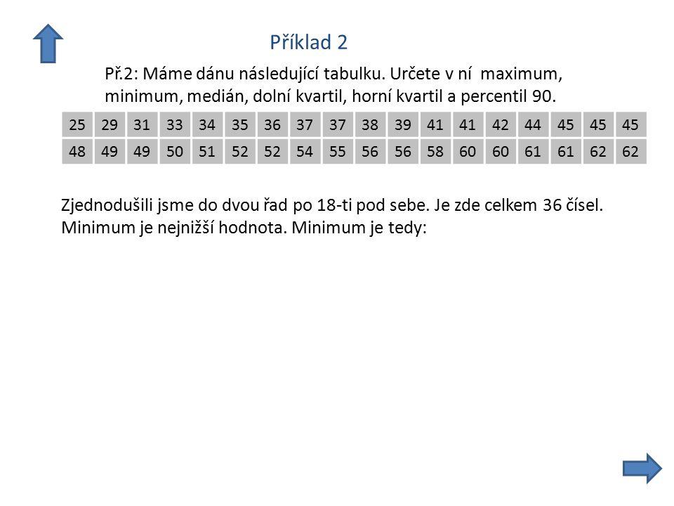 Příklad 2 Př.2: Máme dánu následující tabulku. Určete v ní maximum, minimum, medián, dolní kvartil, horní kvartil a percentil 90. 2529313334353637 383