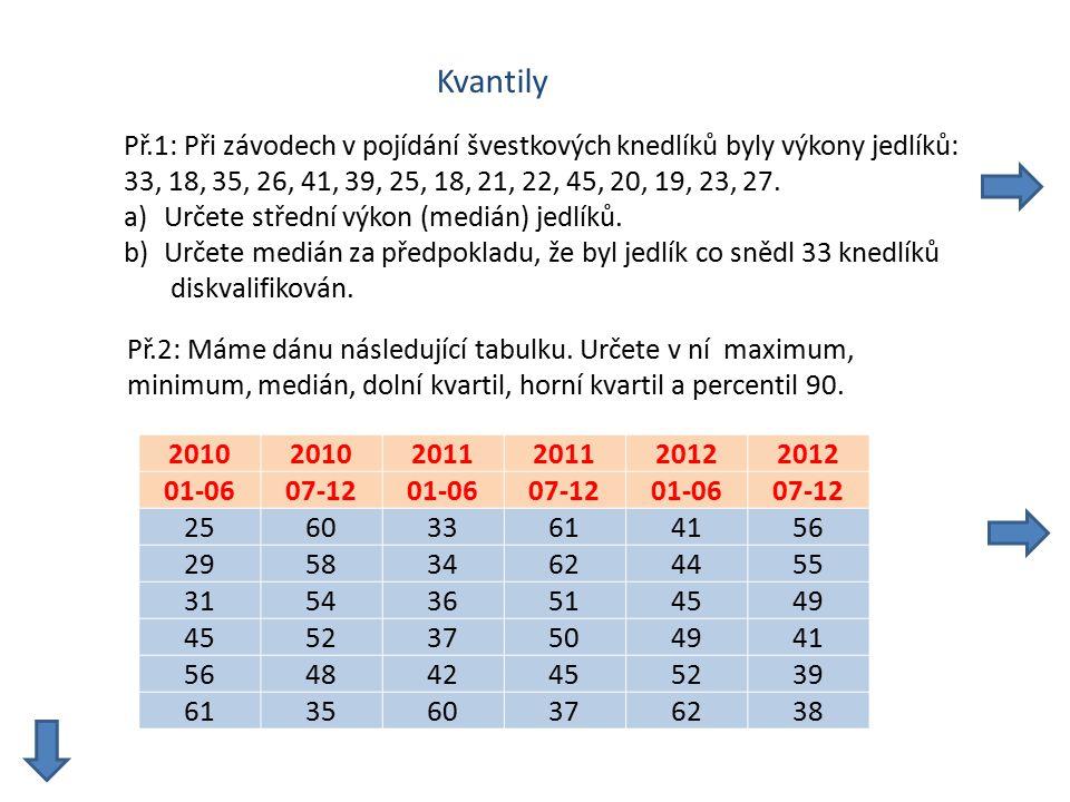 Kvantily Př.1: Při závodech v pojídání švestkových knedlíků byly výkony jedlíků: 33, 18, 35, 26, 41, 39, 25, 18, 21, 22, 45, 20, 19, 23, 27. a)Určete