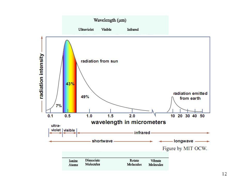 11 a) Přirozené změny –změny sluneční konstanty –parametrů oběžné dráhy Země kolem Slunce (změnou excentricity oběžné dráhy nebo změnou sklonu zemské osy) –rozložení pevnin a oceánů –horotvorné procesy –sopečná činnost –změny fyzikál.-chem.vlastností oceánů –oceánická cirkulace –stav a vývoj biosféry b) Antropogenní změna Člověk působí na klima v lokálním,regionálním v globálním měřítku Antropogenní změny se často dělí do dvou skupin změny ve složení atmosféry v globálním měřítku změny ve využívání krajiny (odlesňování aj.)