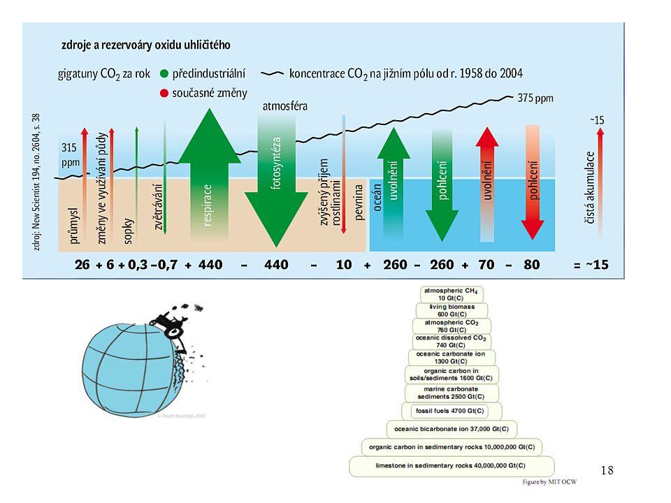 17 Červeně cyklus uhlíku uvolněného z fosilních paliv.