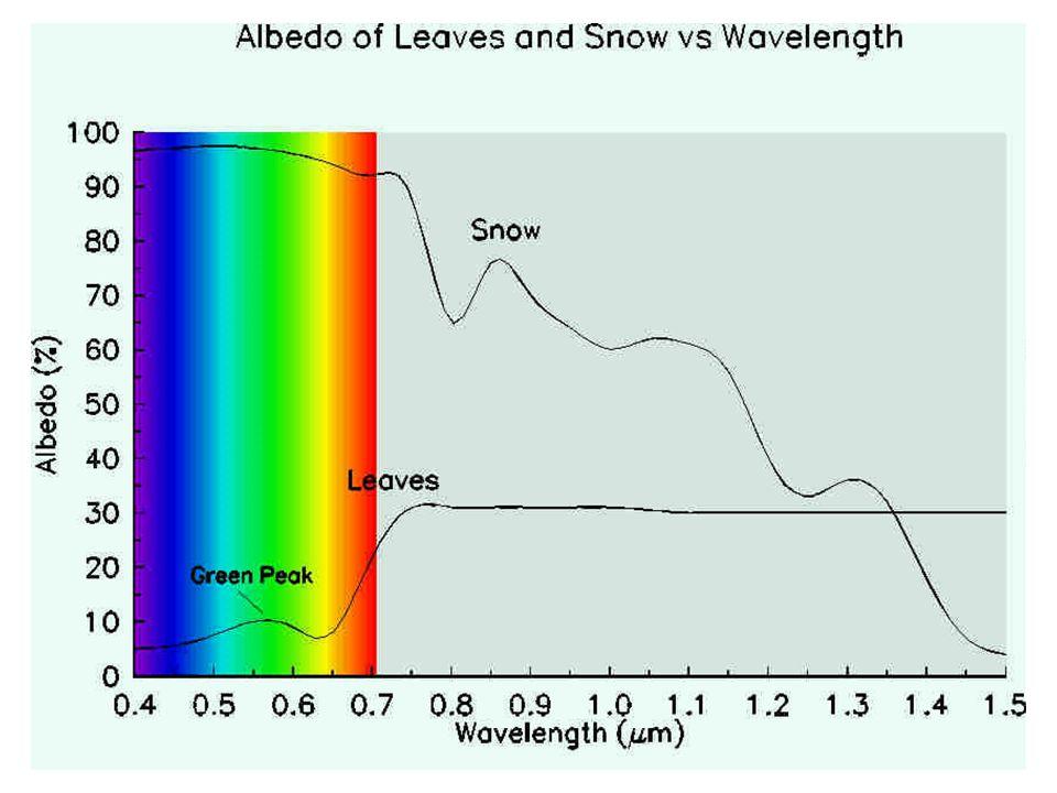 27 voda 5 – 90 (%) sníh75 – 95 sníh starší40 – 70 půda tmavá5 – 15 půda světlá25 – 45 poušť25 – 30 rostliny5 - 20 oblaka40 – 90 pokožka bílá43 – 45 po