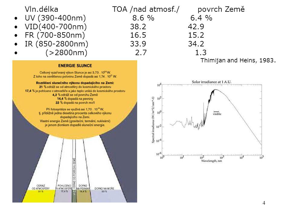 4 Vln.délka TOA /nad atmosf./ povrch Země UV (390-400nm) 8.6 % 6.4 % VID(400-700nm) 38.2 42.9 FR (700-850nm) 16.5 15.2 IR (850-2800nm) 33.9 34.2 (>2800nm) 2.7 1.3 Thimijan and Heins, 1983.