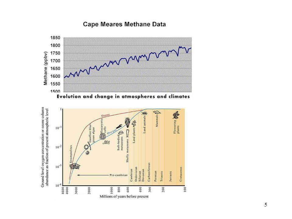 35 CO 2 je hlavní skleníkový plyn, který tvoří 2/3 celkových emisí tzv.GHG U emisí vyjadřovaných v tunách uhlíku se používá následující vzorec přepočtu: 1 tuna uhlíku = 12/44 (3/11) tuny CO 2 nebo 1 tuna uhlíku = 3,67 tuny oxidu uhličitého.