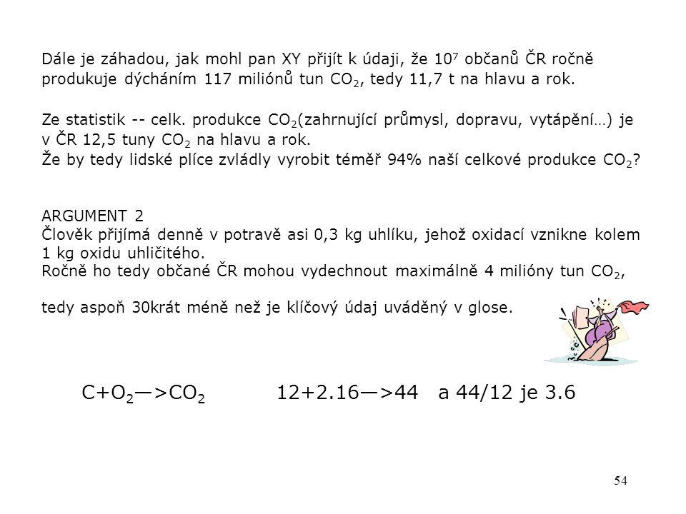 53 Strávením potravin jen vracíme do vzduchu CO 2, který byl dříve rostlinami ze vzduchu odebrán, tedy dýcháním nenavyšujeme jeho množství v atmosféře – pouze jsme jeden z článků jeho přirozeného koloběhu.