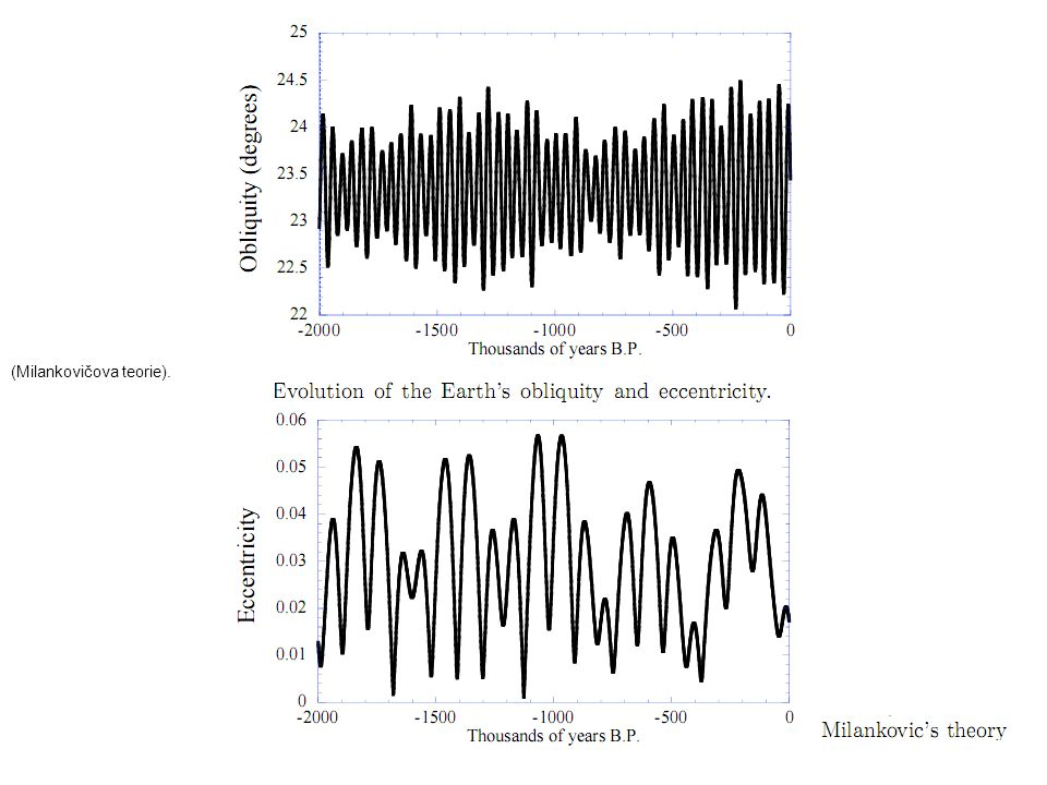 39 Vývoj spotřeby energie Homo habilis (člověk zručný) 2 mil.