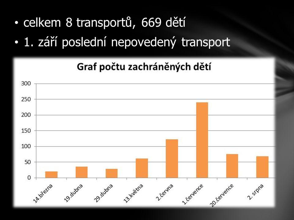 celkem 8 transportů, 669 dětí 1. září poslední nepovedený transport