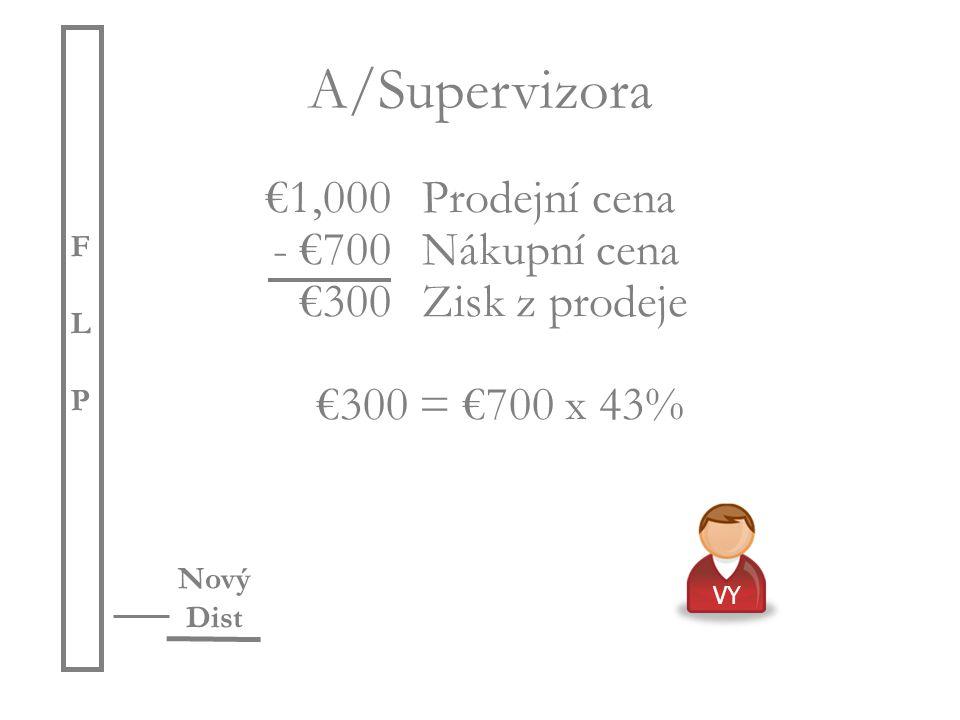 €300Zisk z prodeje €300 = €700 x 43% - €700Nákupní cena €1,000Prodejní cena Nový Dist FLPFLP A/Supervizora New Distributor VY