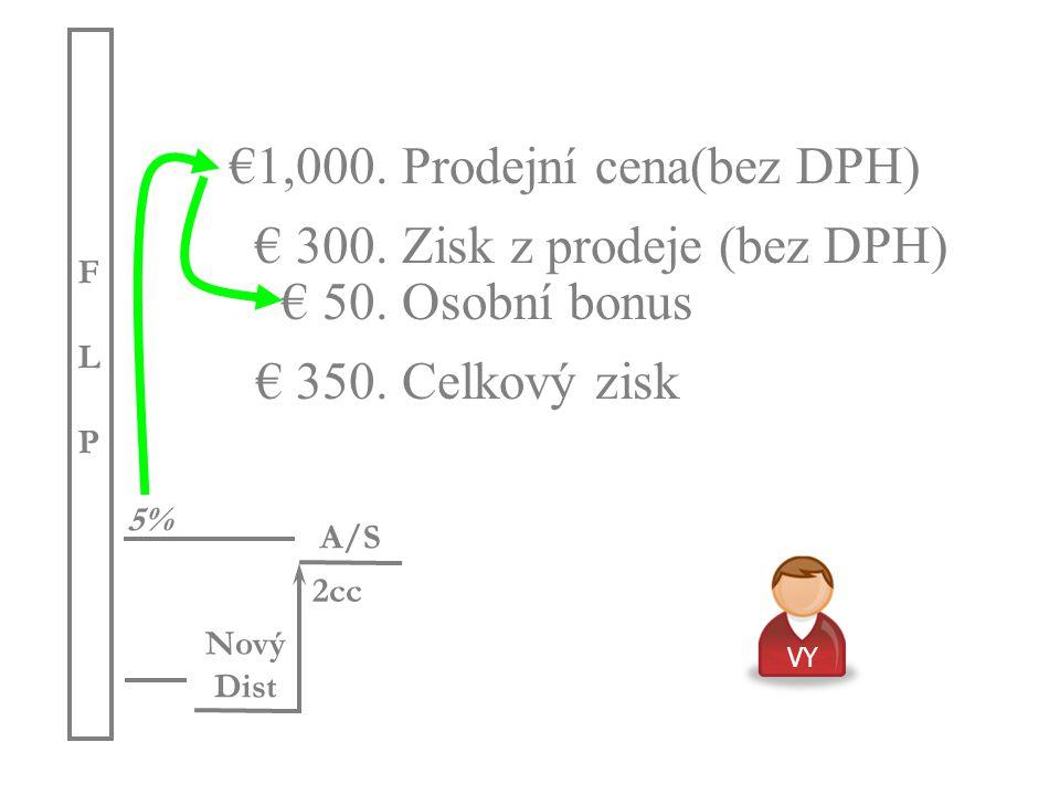 €1,000. Prodejní cena(bez DPH) € 300. Zisk z prodeje (bez DPH) € 50.